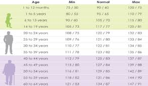 Appropriate Blood Pressure According To Age Diabetes Type