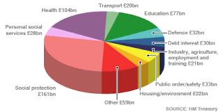 Uk Spending Pie Chart Bbc News Uk Uk Politics Tories To Match Labour Spending