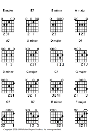 Guitar Notes And Chords Chart For Beginners Basic Guitar Chord Charts Printable And Free
