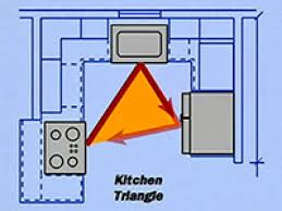 Functional Kitchen Kitchen Design Floor Plans Developing A Functional Kitchen Floor