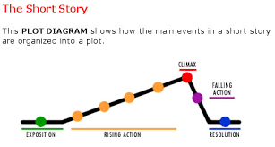 Plot Chart For Short Story Copy Of Plot Structure Lessons Tes Teach