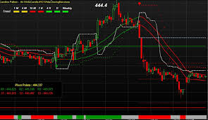 Copper Chart With Auto Buy Sell Signals To Increase The Profit