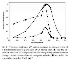 Action Spectrum Is The Uvb Action Spectrum For Vitamin D Correct No