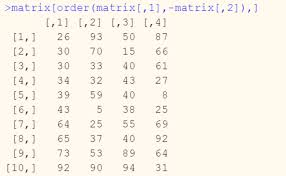 how to sort data in r displayr