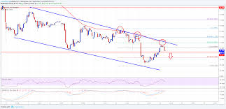 Ethereum Classic Price Analysis Etc Usd In Downtrend Below