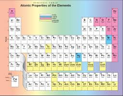 Astronomy at HATC: Periodic Table of the Elements