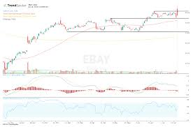 Ebay Stock Chart Ebay Stock Attempts A Breakout After Mixed Earnings