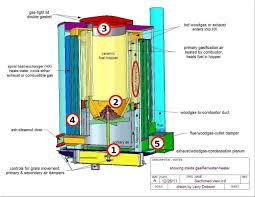 Gasifier Burner Design Wood Gasifer Critical Zone Diagram Wood Gasifier Diy