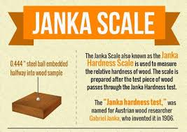 Hardwood Flooring Hardness Guide Janka Hardness Scale