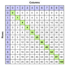 Perfect Squares Chart 1 25 Multiplication Tables And Number Square Lessons Tes Teach