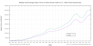 Timeline Of The United States Housing Bubble Wikipedia