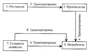 Реферат Повышение эффективности логистической деятельности  Повышение эффективности логистической деятельности предприятия на основе использования информационных технологий