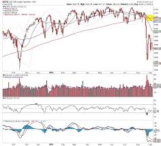 5 Charts To Watch As Market Health Indicators