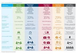 Five Generations In The Workplace Chart Five Generations In The Workforce Google Search