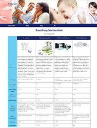 Breast Pump Comparison Chart 2019 Breast Pump Blog Breastfeeding Blog Byram Healthcare