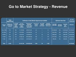 Revenue Model Template Go To Market Strategy Planning Template Download At Four Quadrant
