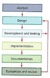 Section 08 Systems Analysis Design Mr Stevensons Igcse Ict