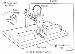 electric motor physics. Barlow\u0027s Wheel Electric Motor Physics H