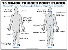 Could You Be Suffering From Trigger Points Health