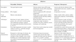 Adhesive Compatibility Chart Butyl Rubber An Overview Sciencedirect Topics