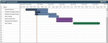 Gantt Chart Phd Proposal Phd Dissertation Process Gant Chart Not Doing Your Homework