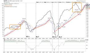Spx Quote 89 Awesome When The Stock Market Finally Implodes Don't Say These 24 Charts