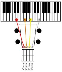 Baritone Ukulele Tuning Passing Chords