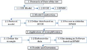 Flowchart Of Research Activities Download Scientific Diagram