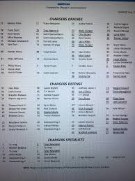 Chargers Depth Chart First Unofficial Depth Chart Chargers