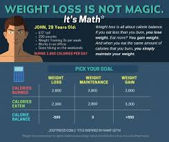How To Lose Fat The Ultimate Guide For Simple Effective