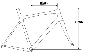 Velovoice Bike Sizing Stack And Reach