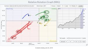 Real Estate Chart 2018 Relative Rotation Graphs Are Sending A Clear Message For
