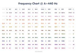 The Ultimate Frequency Chart For Producers And Audio