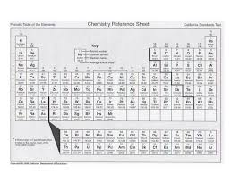 Physical Science Periodic Table. Periodic table Groups – vertical ...