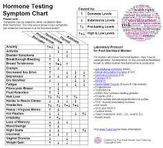 Estrogen Levels Chart Www Tubal Org Hormone Testing