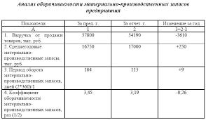 Электронная библиотека Анализ состояния запасов Данные таблицы 2 4 характеризуют замедление оборачиваемости материально производственные запасы Срок хранения товарно материальных ценностей вырос на 9