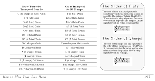 Brass Transposition Chart Chapter 18 The Transposing Trumpeter Essential Trumpet