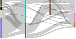 Venn Diagram Matlab Visual Awesomeness Unlocked Sankey Diagram Microsoft Power Bi