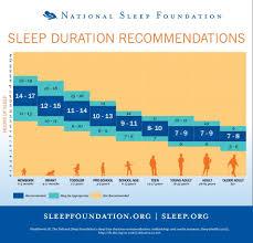 Hours Of Sleep Needed By Age Chart Sleep Duration Recommendation Chart Recommended Sleep