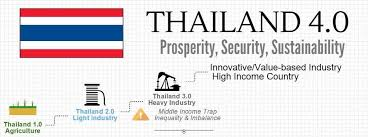 Asian development educational innovation programme thailand