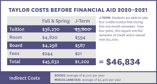 Gi Bill Credit Hours Chart Tuition And Funding Taylor University