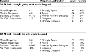 Reflective Survey Likert Scale Question Responses Download