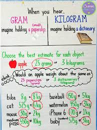 Kilograms To Grams Conversion Chart Grams Kilograms Anchor Chart Math Charts Math Classroom