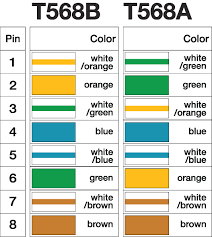 rj45 wire diagram on t568a t568b cat5e cat6 ethernet cable best of 568B Cat5 Cable RJ45 Diagram rj45 wire diagram on t568a t568b cat5e cat6 ethernet cable best of beauteous for cat 5