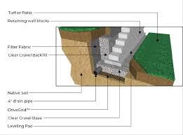 wall construction 101 unilock