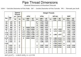 Metric Bolt And Nut Size Chart