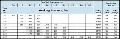 Sanitary Tubing Size Chart Www Bedowntowndaytona Com