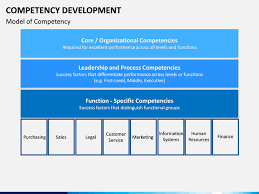 Competency Development