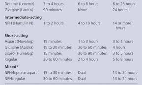 32 Precise Novolog Insulin Dosage Chart