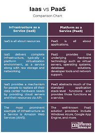 Difference Between Iaas And Paas Difference Between